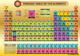 periodic table of dogs periodic table large print ivedi preceptiv co