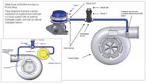 how a boost controller works turbosmartturbosmart