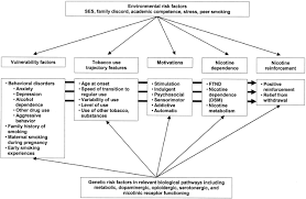 environmental and genetic determinants of tobacco use cancer