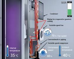 compressed air cabinet coolers energy efficient a c combines two different modes