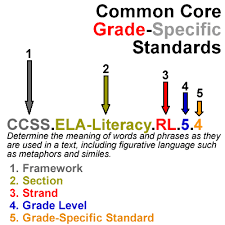 understanding common core state standards how to read ccss