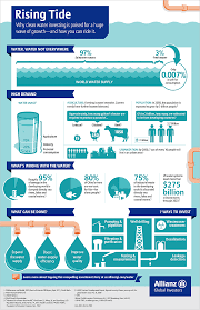 allianz si e social how to invest in clean water solutions about us allianz