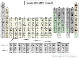 N Periodic Table Appendix D Periodic Table Of Elements Minerals Critical