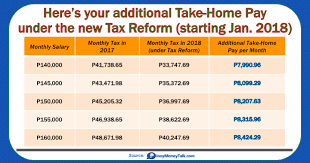 tax rate table 2017 here s your new take home pay under 2018 philippine tax reform