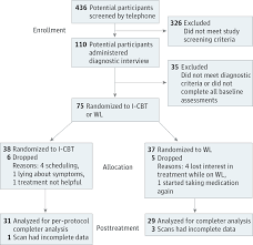 cbt and cognitive reappraisal anxiety disorders jama