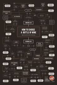 How To Choose A Toaster Best 25 Bottle Of Wine Ideas On Pinterest Wine Infographic