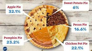america s top 5 thanksgiving pies kstp