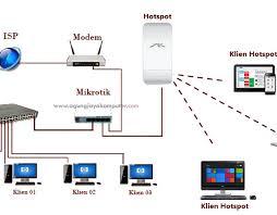 membuat rt rw net setting mikrotik hotspot cocok untuk warnet kantor sekolah rt rw net