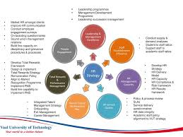 framework design integrated performance management at vut ppt download