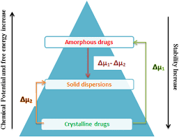 polymeric amorphous solid dispersions a review of amorphization