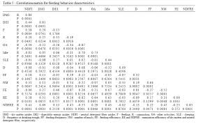 frequency table in r feeding behaviors of feedlot bulls fed concentrate levels and