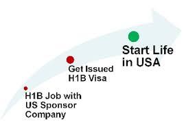 h1b visa usa h1b jobs h1b sponsor companies latest h1b news
