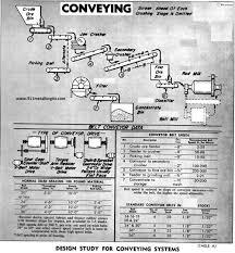 designing a conveyor system