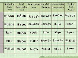 Depreciation Tables How To Calculate Depreciation On Fixed Assets With Calculator