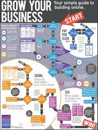 Home Based Graphic Design Business How Infographics Can Help Promote Your Home Based Or Online