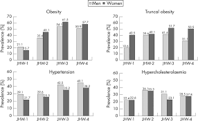 epidemiology and causation of coronary heart disease and stroke in