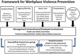 a framework for translating workplace violence intervention