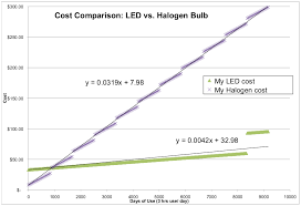 Halogen Shop Light Lightbulb Challenge Led Vs Halogen U2013 Re Thinking