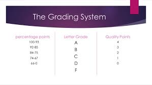 what letter grade is an 85 format