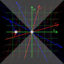 relativity of simultaneity wikipedia