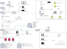 Home Network Design Switch My Network Layout What Do You Think Homelab