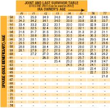 inherited ira rmd table 2016 required minimum ira distributions taxsquad