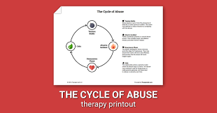 cycle of abuse worksheet therapist aid