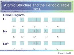 Periodic Table Diagram Chapter Three Atomic Structure And The Periodic Table Ppt Download
