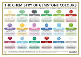 compound interest what causes the colour of gemstones