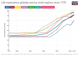 Uniform Lifetime Table by Life Expectancy U201d U2013 What Does This Actually Mean Our World In Data