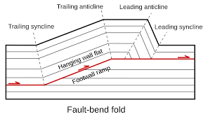 How To Hang Multiple Pictures On Wall by Fault Geology Wikipedia