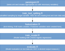 Best R by Best Practices Of Orchestrating Python And R Code In Ml Projects