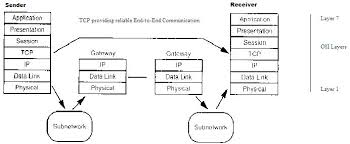 communication networks tcp and udp protocols wikibooks open