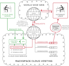 rackspace cloud dns api 1 0 rackspace developer portal