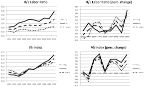 economies free full text how offshoring can affect the