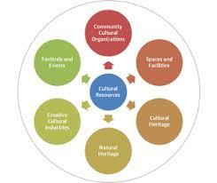 asset mapping cultural asset mapping cultural mapping design a research
