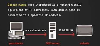 What Is Dns Domain Name by How Domain Names Work All You Really Need To Know U2022 Domain Me