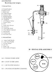 endoscope endoscopy faq and inspection procedures endoscopy museum