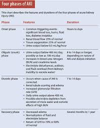 renal case study nursing failure  cover letter for interior design resume Diabetes Spectrum