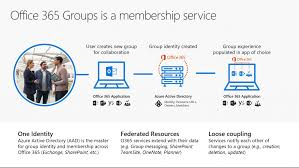 top 5 office 365 groups questions and answers from the expert webinar
