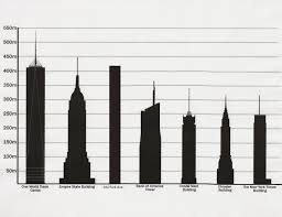 opinions on tallest buildings in new york city
