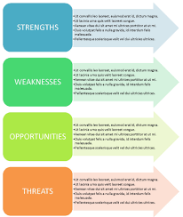 swot analysis template word tryprodermagenix org