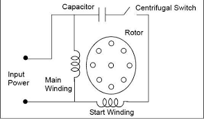 classification of electric motors part three electrical knowhow
