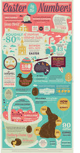 easter facts trivia easter 2018 easter by the numbers interactive history com