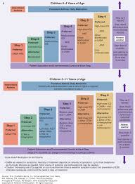 respiratory disorders pharmacotherapy principles u0026 practice 4e