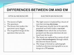 name one advantage of light microscopes over electron microscopes electron microscopy