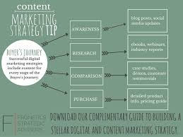 how to create an effective content strategy