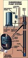 How To Drill A Water Well In Your Backyard Https I Pinimg Com 736x Bf 73 29 Bf7329f9e7898f0