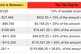 irs announces 2015 tax brackets standard deduction amounts and more