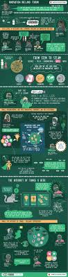 irish economy 2015 2014 facts innovation news 410 best articles infographics blogs images on pinterest info